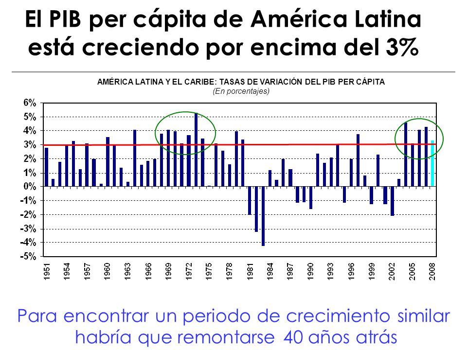 El PIB per cápita de América Latina está creciendo por encima del 3% AMÉRICA LATINA Y EL CARIBE: TASAS DE VARIACIÓN DEL PIB PER CÁPITA (En porcentajes