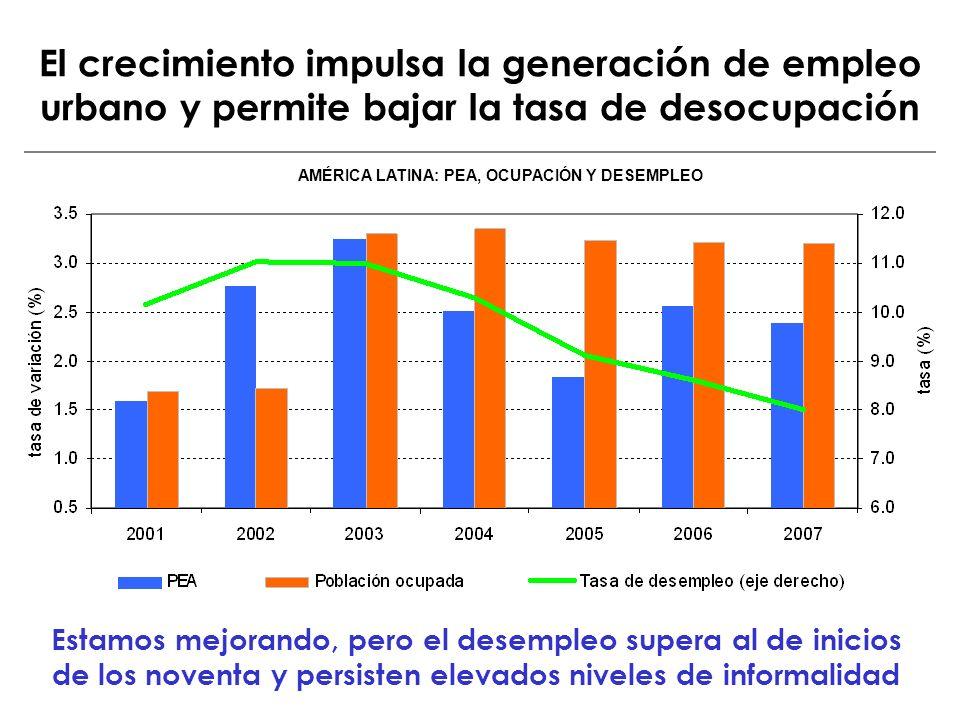 El crecimiento impulsa la generación de empleo urbano y permite bajar la tasa de desocupación AMÉRICA LATINA: PEA, OCUPACIÓN Y DESEMPLEO Estamos mejor