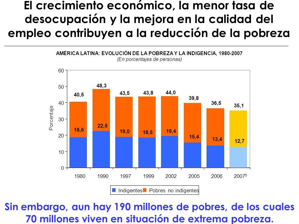 El crecimiento económico, la menor tasa de desocupación y la mejora en la calidad del empleo contribuyen a la reducción de la pobreza Sin embargo, aun