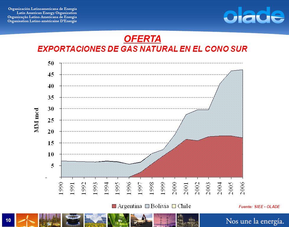 10 Fuente: SIEE - OLADE OFERTA EXPORTACIONES DE GAS NATURAL EN EL CONO SUR