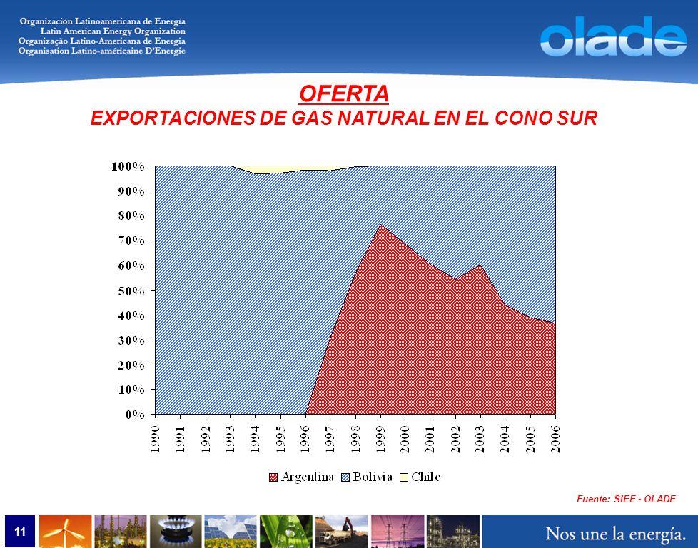 11 Fuente: SIEE - OLADE OFERTA EXPORTACIONES DE GAS NATURAL EN EL CONO SUR