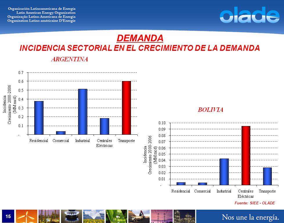15 Fuente: SIEE - OLADE DEMANDA INCIDENCIA SECTORIAL EN EL CRECIMIENTO DE LA DEMANDA