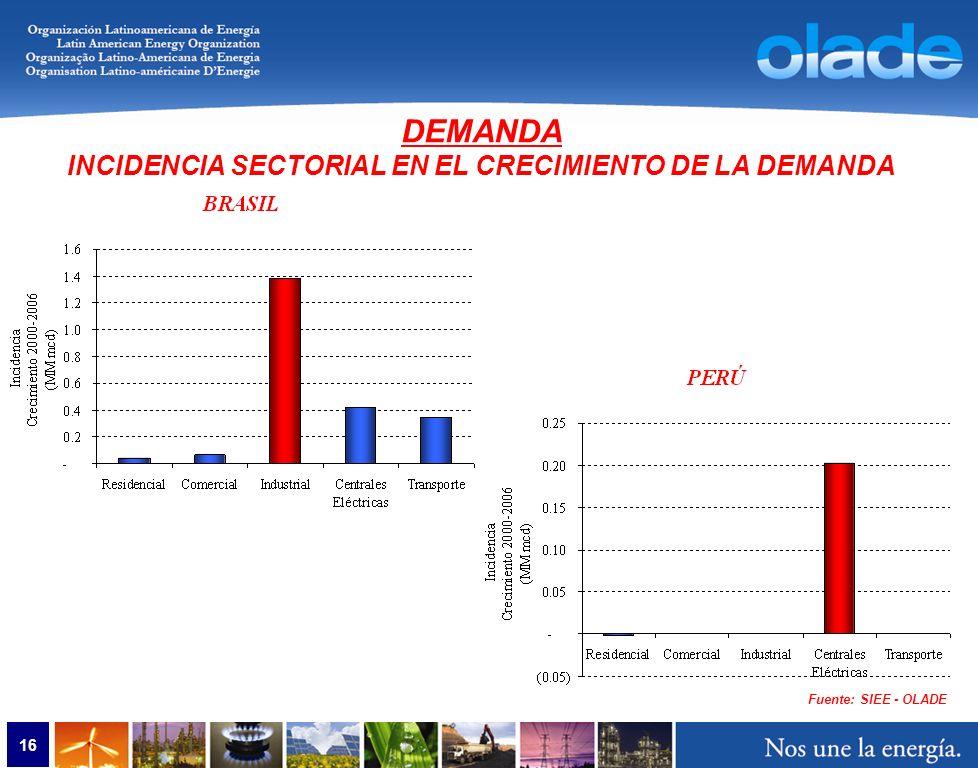 16 Fuente: SIEE - OLADE DEMANDA INCIDENCIA SECTORIAL EN EL CRECIMIENTO DE LA DEMANDA