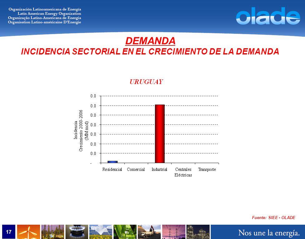 17 Fuente: SIEE - OLADE DEMANDA INCIDENCIA SECTORIAL EN EL CRECIMIENTO DE LA DEMANDA