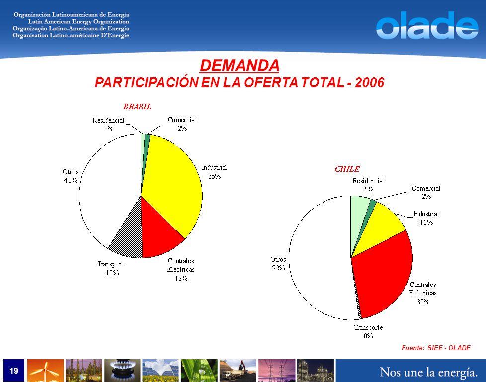 19 Fuente: SIEE - OLADE DEMANDA PARTICIPACIÓN EN LA OFERTA TOTAL - 2006