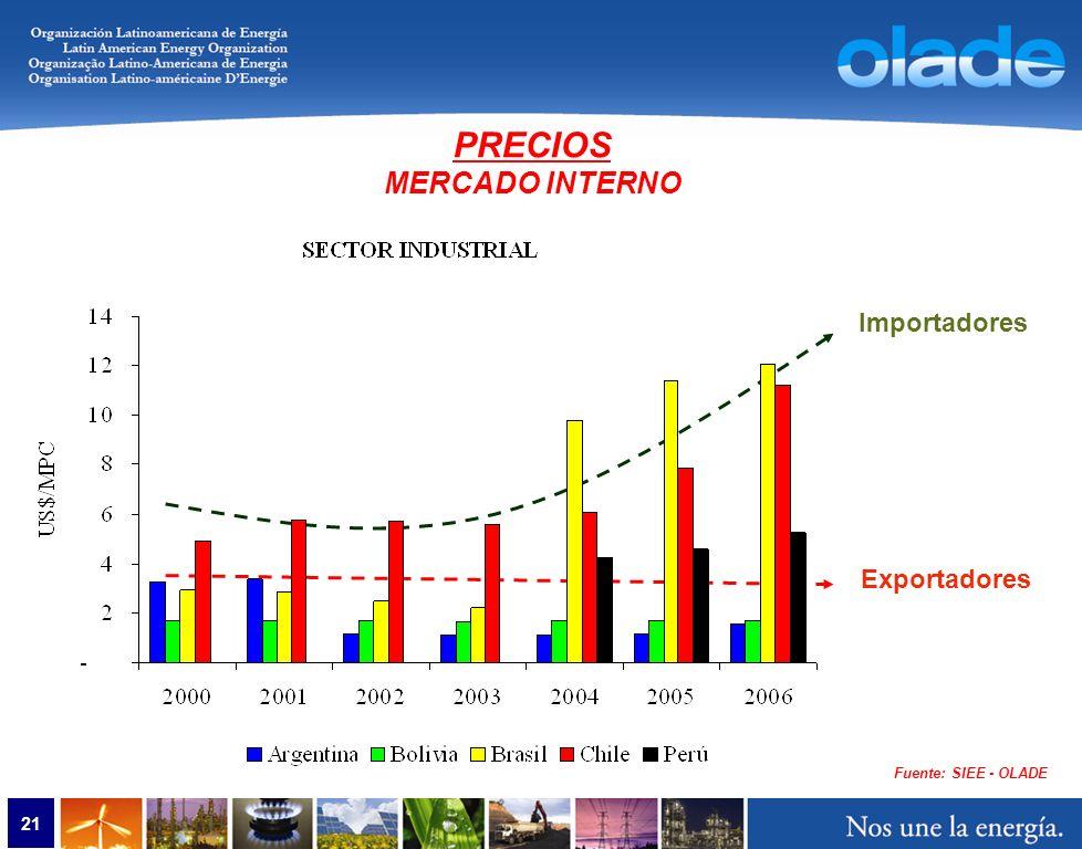 21 Fuente: SIEE - OLADE PRECIOS MERCADO INTERNO Importadores Exportadores