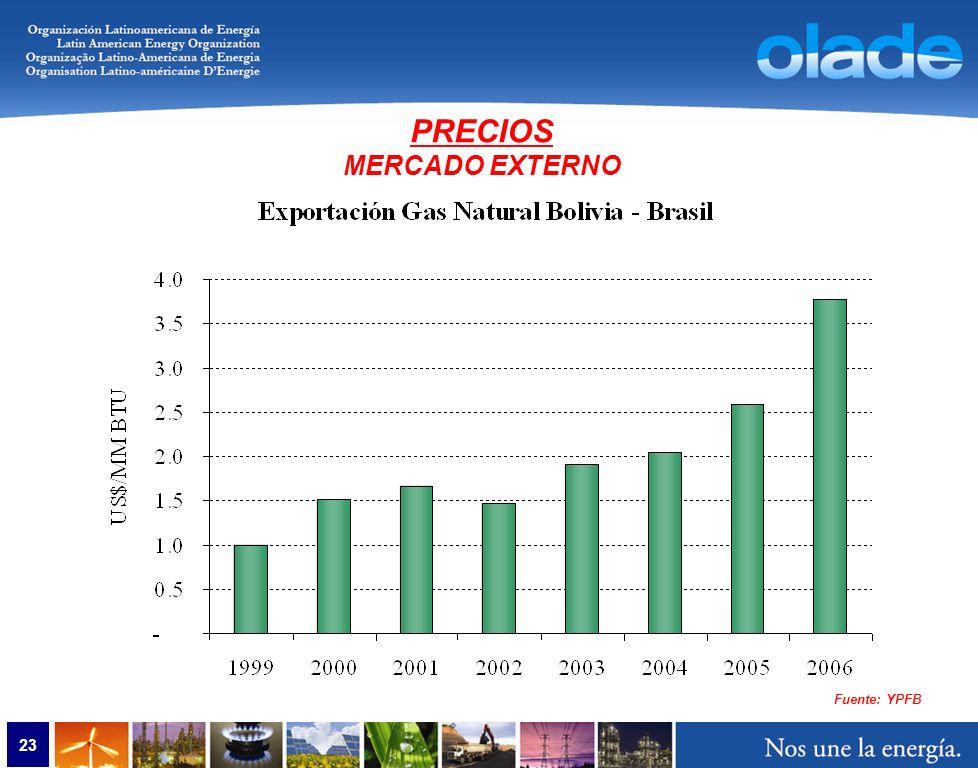 23 PRECIOS MERCADO EXTERNO Fuente: YPFB