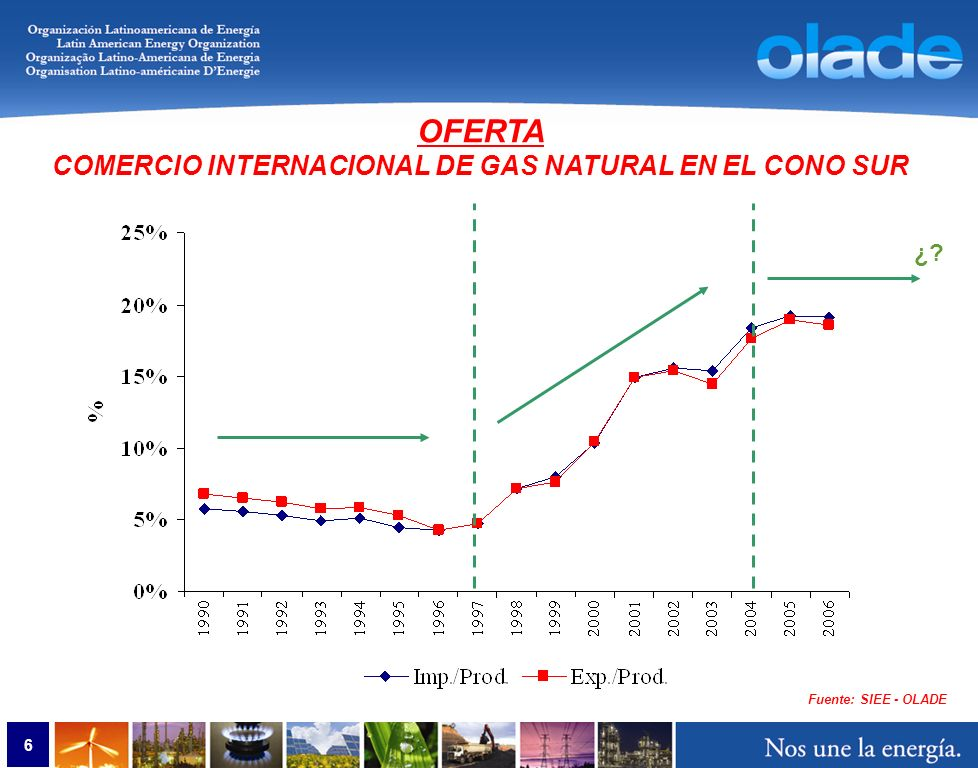 6 OFERTA COMERCIO INTERNACIONAL DE GAS NATURAL EN EL CONO SUR ¿