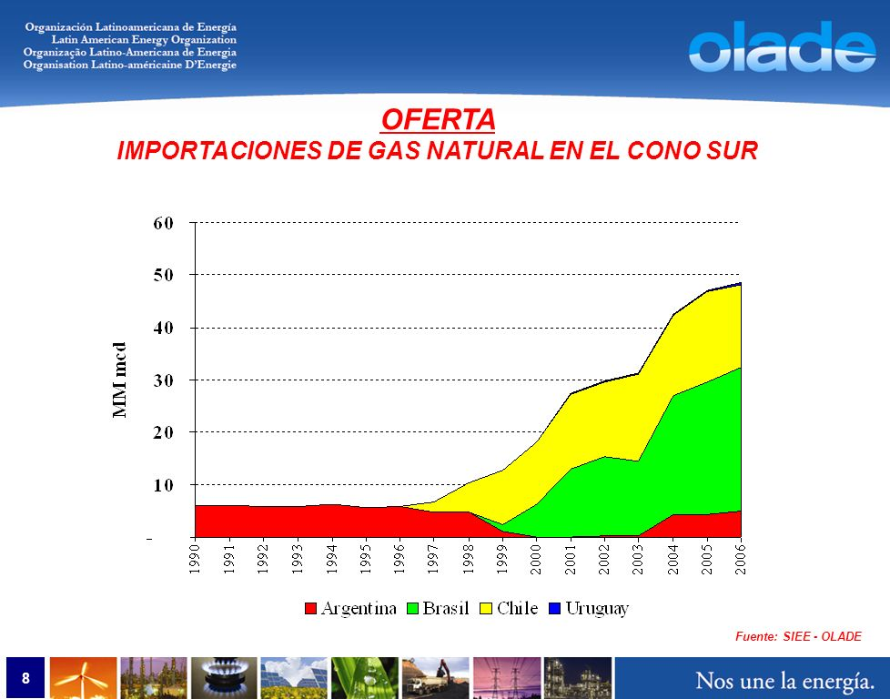 9 Fuente: SIEE - OLADE OFERTA IMPORTACIONES DE GAS NATURAL EN EL CONO SUR