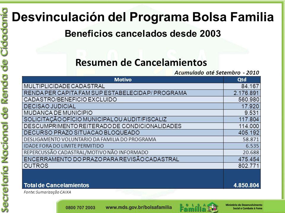 Desvinculación del Programa Bolsa Familia Beneficios cancelados desde 2003 Resumen de Cancelamientos Acumulado até Setembro - 2010 MotivoQtd MULTIPLIC