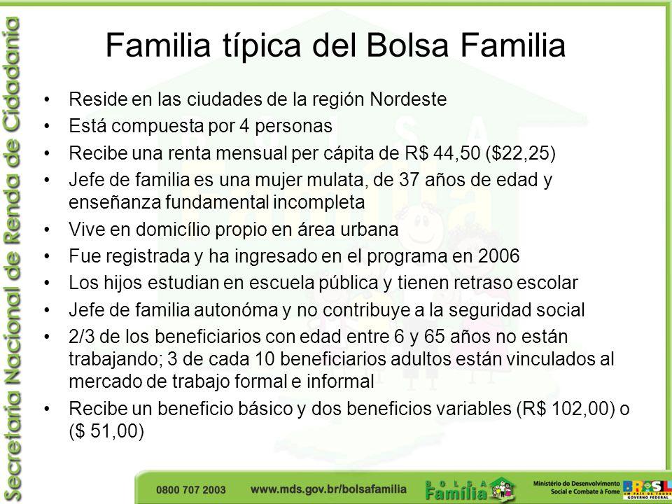 Familia típica del Bolsa Familia Reside en las ciudades de la región Nordeste Está compuesta por 4 personas Recibe una renta mensual per cápita de R$