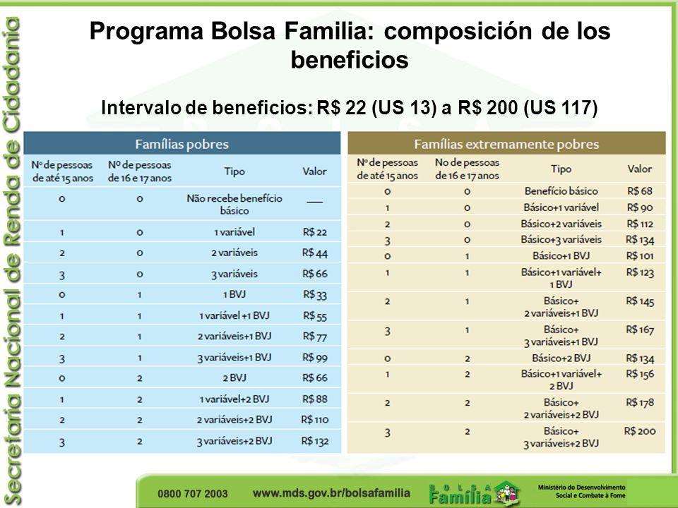 Evolución de los criterios de elegibilidad del Programa Bolsa Familia AñoFuenteCriterios de elegibilidad (pobres/ extremamente pobres) Población- objetivo (millones de familias) 2003PNAD 2001 Censo 2000 R$ 100/5011,2 2006PNAD 2004 Censo 2000 R$ 120/6011,1 2008/2009PNAD 2006 Censo 2000 Índice de vulnerabilidad de ingreso R$ 137/69 R$ 140/70 (US$ 82 / 41) 12,9