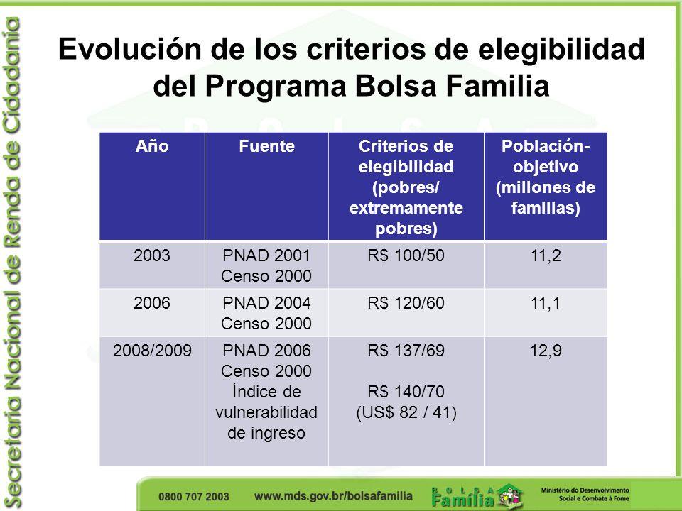 Evolución de los criterios de elegibilidad del Programa Bolsa Familia AñoFuenteCriterios de elegibilidad (pobres/ extremamente pobres) Población- obje