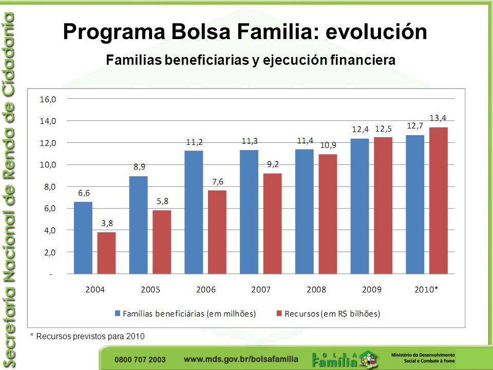 Perfil de las Personas Beneficiarias En octubre de 2009, el Programa Bolsa Familia tenía 12,4 millones de familias y un total de 49,2 millones de personas; De este total de personas beneficiarias alrededor de 26,5 millones eran mujeres (54% del total) y 22,6 millones eran de hombres (46% del total); Predominio de personas mulatas (64,1% del total);
