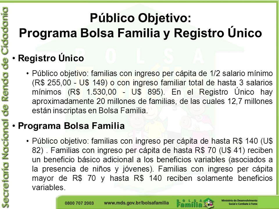 Público Objetivo: Programa Bolsa Familia y Registro Único Registro Único Público objetivo: familias con ingreso per cápita de 1/2 salario mínimo (R$ 2