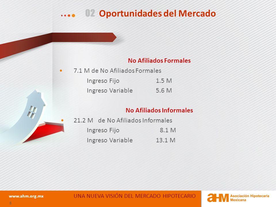 UNA NUEVA VISIÓN DEL MERCADO HIPOTECARIO www.ahm.org.mx 8 02 Oportunidades del Mercado No Afiliados Formales 7.1 M de No Afiliados Formales Ingreso Fijo 1.5 M Ingreso Variable 5.6 M No Afiliados Informales 21.2 M de No Afiliados Informales Ingreso Fijo 8.1 M Ingreso Variable 13.1 M