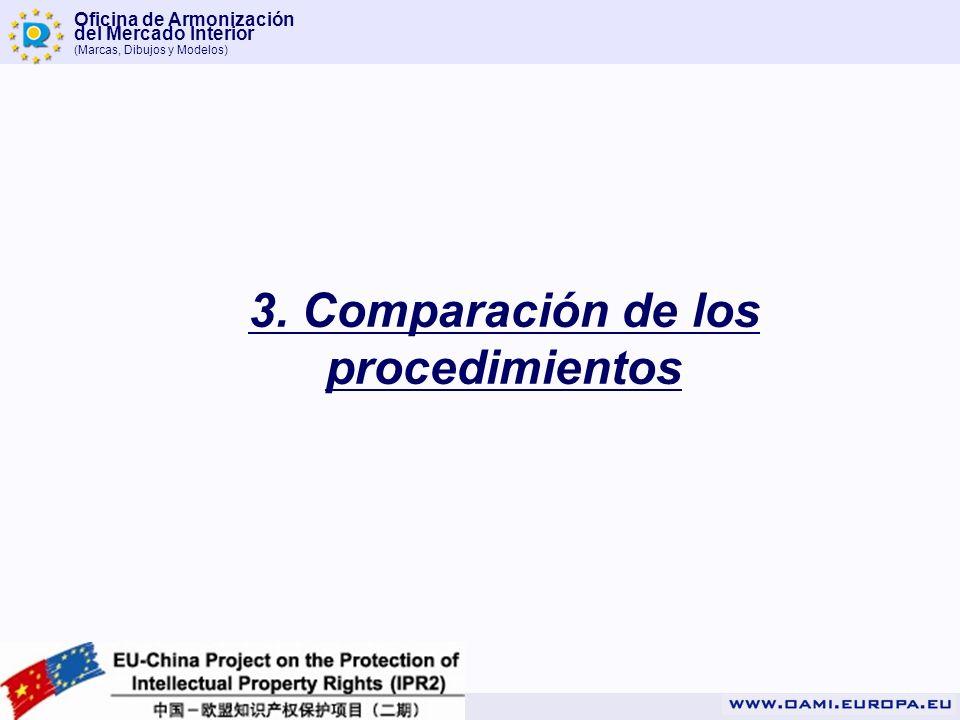 Oficina de Armonización del Mercado Interior (Marcas, Dibujos y Modelos) 3. Comparación de los procedimientos
