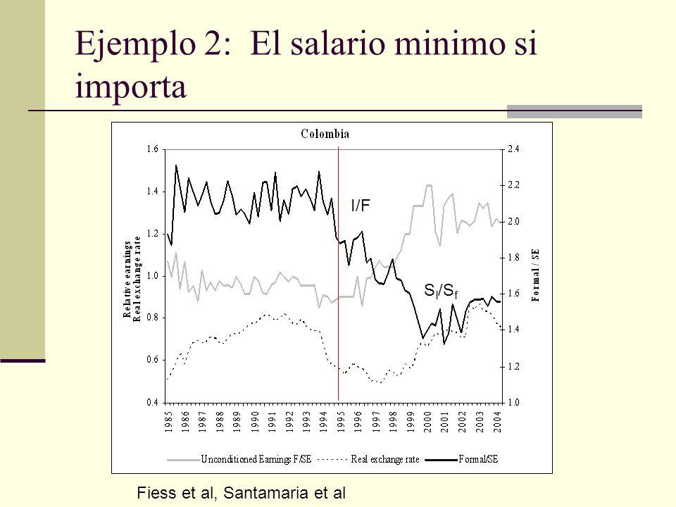 Ejemplo 2: El salario minimo si importa I/F S I /S f Fiess et al, Santamaria et al