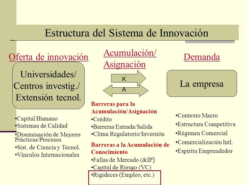 Universidades/ Centros investig./ Extensión tecnol.
