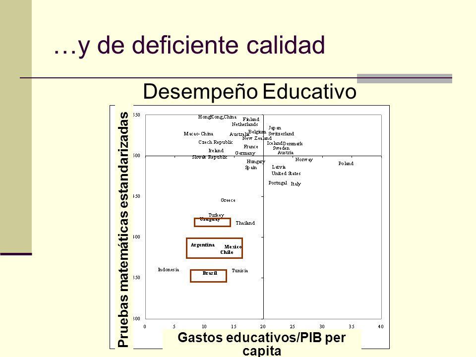 …y de deficiente calidad Desempeño Educativo Gastos educativos/PIB per capita Pruebas matemáticas estandarizadas