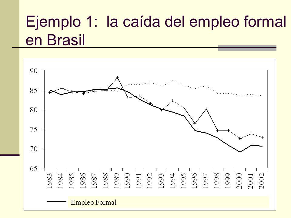 Ejemplo 1: la caída del empleo formal en Brasil Empleo Formal