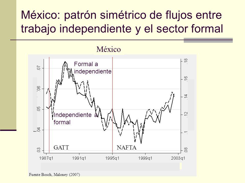 México: patrón simétrico de flujos entre trabajo independiente y el sector formal México Independiente a formal Formal a independiente Fuente Bosch, Maloney (2007) Formal a independienteIndependiente a formal NAFTAGATT