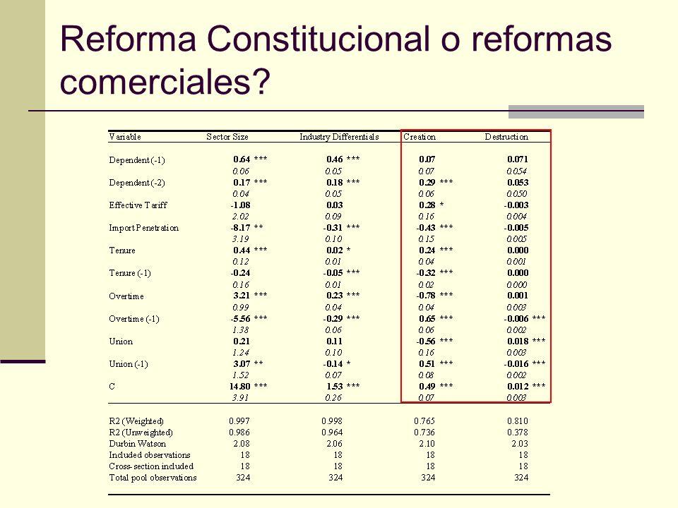 Reforma Constitucional o reformas comerciales