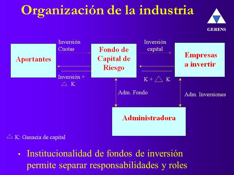 Organización de la industria Institucionalidad de fondos de inversión permite separar responsabilidades y roles GERENS