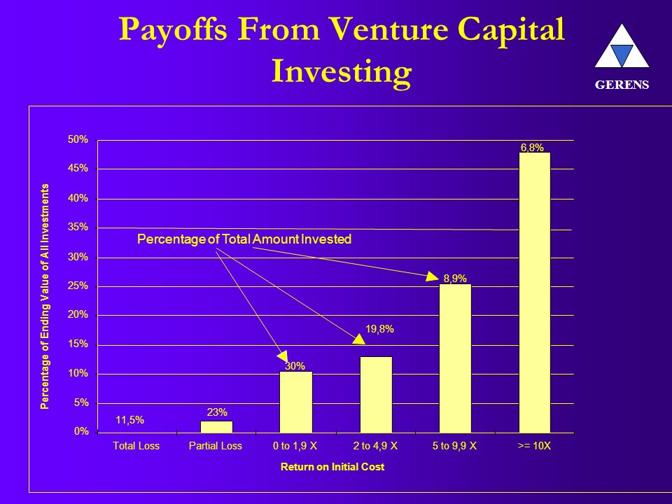 Payoffs From Venture Capital Investing 0% 5% 10% 15% 20% 25% 30% 35% 40% 45% 50% Total LossPartial Loss0 to 1,9 X2 to 4,9 X5 to 9,9 X>= 10X Return on Initial Cost Percentage of Ending Value of All Investments 11,5% 23% 30% 19,8% 8,9% 6,8% Percentage of Total Amount Invested GERENS