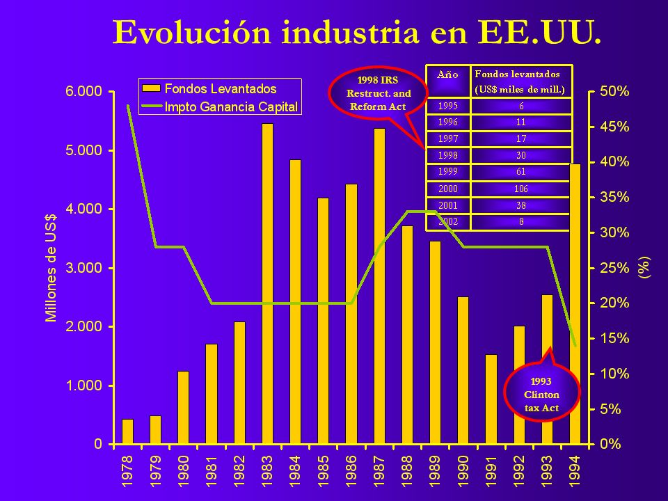 1993 Clinton tax Act Evolución industria en EE.UU. 1998 IRS Restruct. and Reform Act