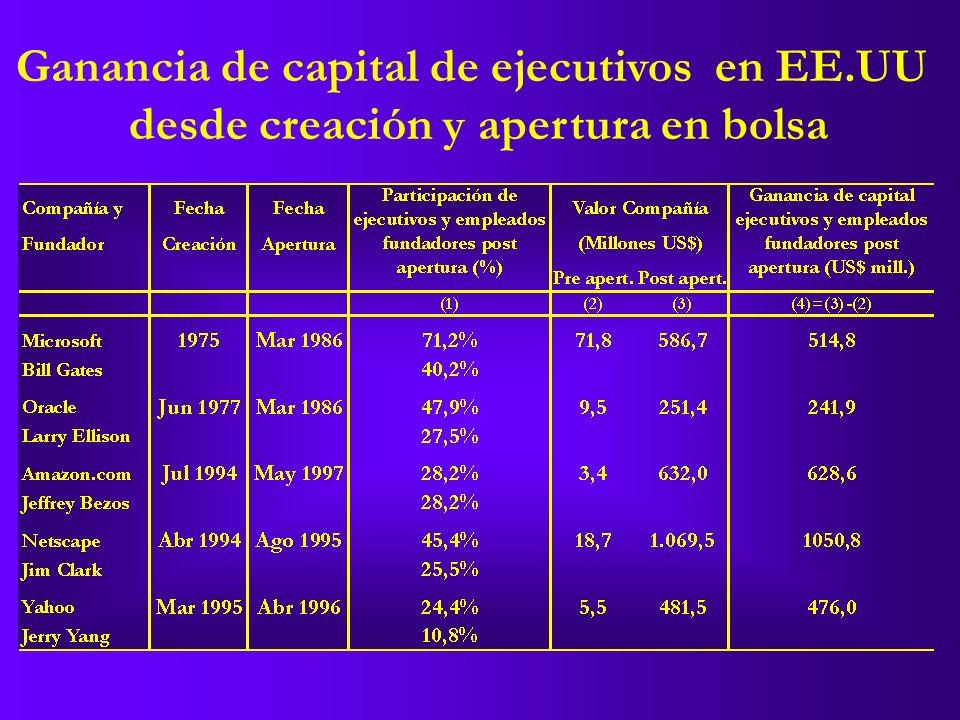 Ganancia de capital de ejecutivos en EE.UU desde creación y apertura en bolsa