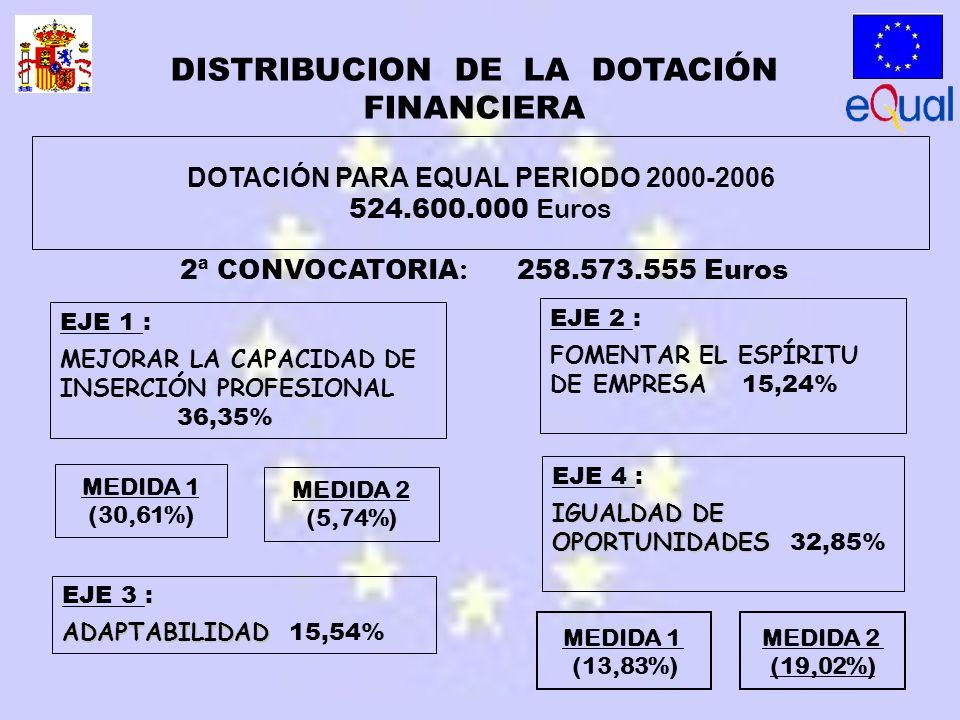 MEDIDA 2 (19,02%) DOTACIÓN PARA EQUAL PERIODO 2000-2006 524.600.000 Euros MEDIDA 1 (13,83%) EJE 1 : MEJORAR LA CAPACIDAD DE INSERCIÓN PROFESIONAL 36,35% EJE 2 : FOMENTAR EL ESPÍRITU DE EMPRESA 15,24% EJE 3 : ADAPTABILIDAD ADAPTABILIDAD 15,54% EJE 4 : IGUALDAD DE OPORTUNIDADES IGUALDAD DE OPORTUNIDADES 32,85% MEDIDA 2 (5,74%) MEDIDA 1 (30,61%) 2ª CONVOCATORIA : 258.573.555 Euros DISTRIBUCION DE LA DOTACIÓN FINANCIERA