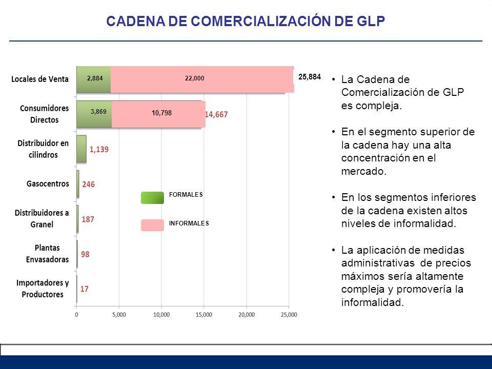 2,884 3,869 10,798 22,000 FORMALES INFORMALES 25,884 CADENA DE COMERCIALIZACIÓN DE GLP La Cadena de Comercialización de GLP es compleja. En el segment