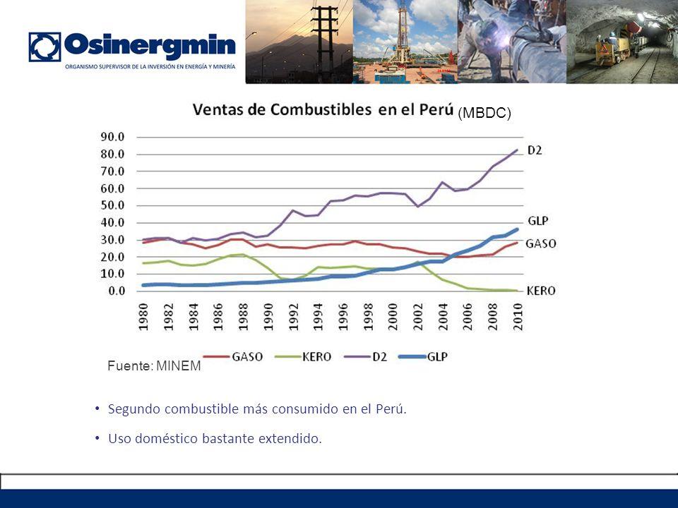 Segundo combustible más consumido en el Perú. Uso doméstico bastante extendido. (MBDC) Fuente: MINEM