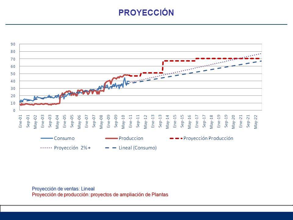 Proyección de ventas: Lineal Proyección de producción: proyectos de ampliación de Plantas PROYECCIÓN