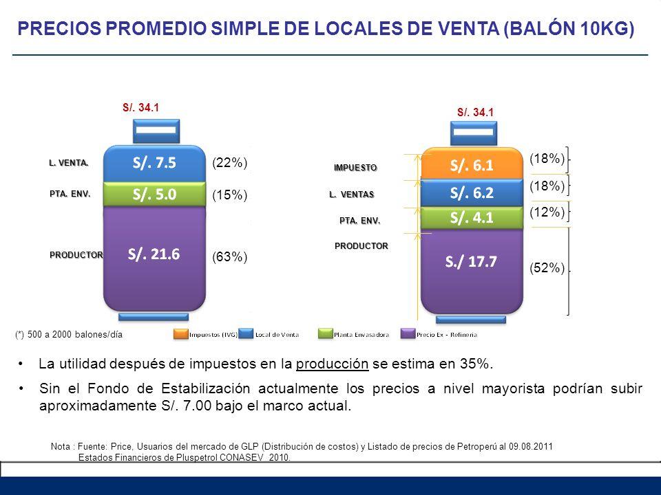 Nota : Fuente: Price, Usuarios del mercado de GLP (Distribución de costos) y Listado de precios de Petroperú al 09.08.2011 Estados Financieros de Plus
