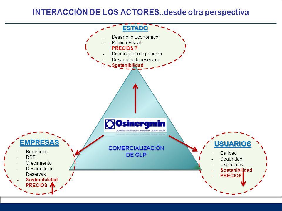 EMPRESAS -Beneficios: -RSE -Crecimiento -Desarrollo de Reservas -Sostenibilidad -PRECIOS COMERCIALIZACIÓN DE GLP INTERACCIÓN DE LOS ACTORES..desde otr