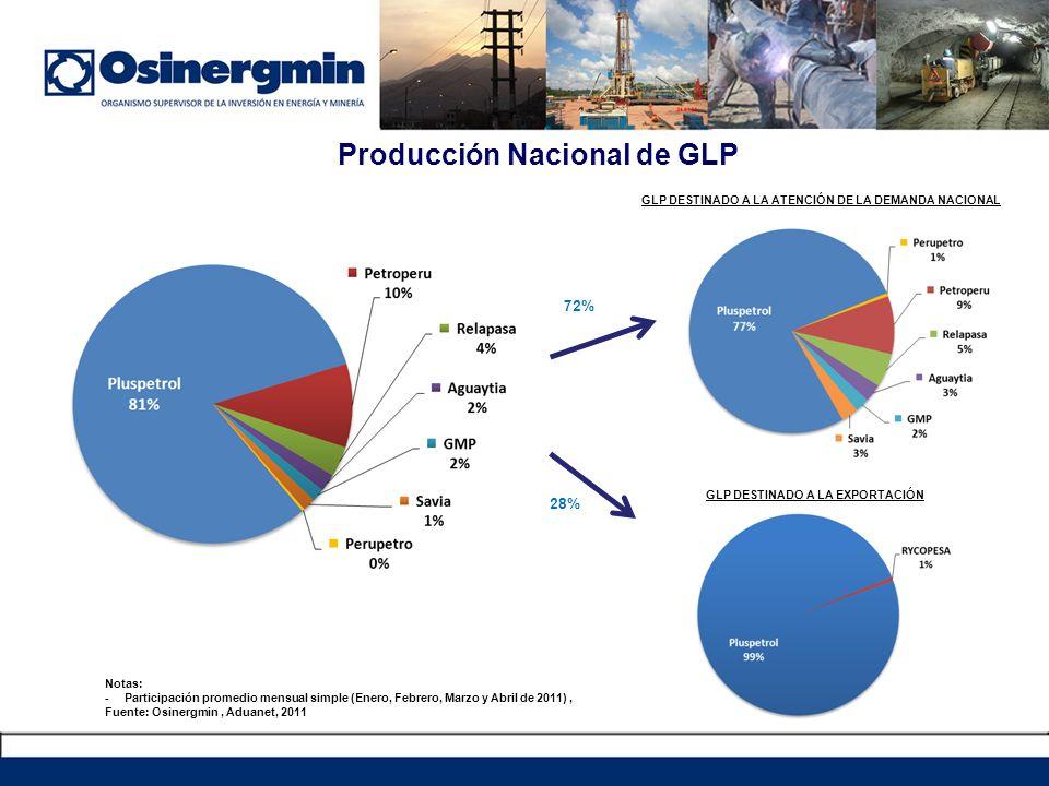 Producción Nacional de GLP Notas: -Participación promedio mensual simple (Enero, Febrero, Marzo y Abril de 2011), Fuente: Osinergmin, Aduanet, 2011 GL