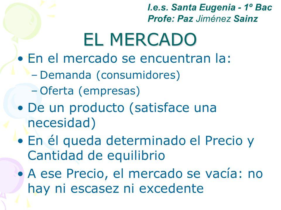 EL MERCADO En el mercado se encuentran la: –Demanda (consumidores) –Oferta (empresas) De un producto (satisface una necesidad) En él queda determinado