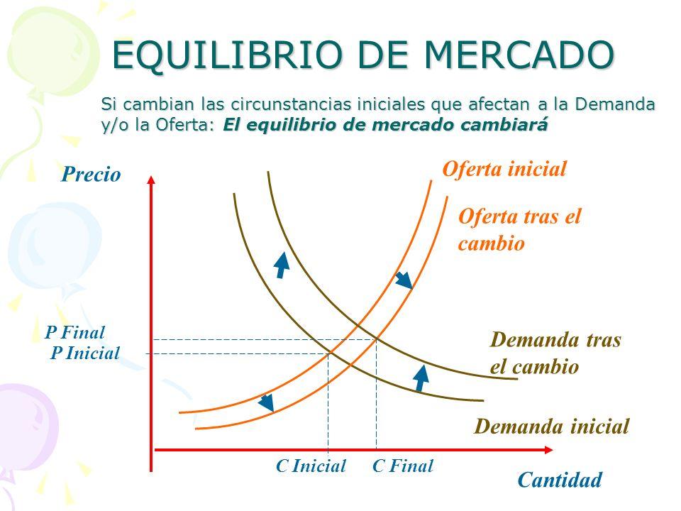 EQUILIBRIO DE MERCADO Oferta inicial Demanda inicial Cantidad Precio P Final P Inicial C InicialC Final Oferta tras el cambio Demanda tras el cambio S