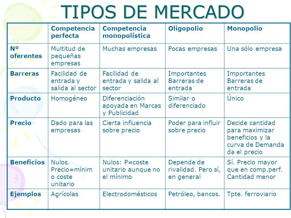 TIPOS DE MERCADO Competencia perfecta Competencia monopolística OligopolioMonopolio Nº oferentes Multitud de pequeñas empresas Muchas empresasPocas em