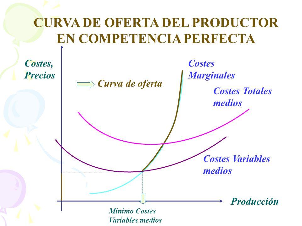 Costes, Precios Producción Costes Marginales Costes Totales medios Costes Variables medios CURVA DE OFERTA DEL PRODUCTOR EN COMPETENCIA PERFECTA Curva
