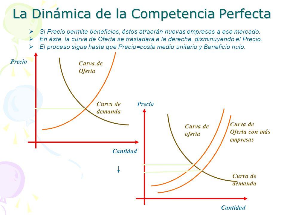 La Dinámica de la Competencia Perfecta Curva de demanda Precio Cantidad Precio Cantidad Si Precio permite beneficios, éstos atraerán nuevas empresas a