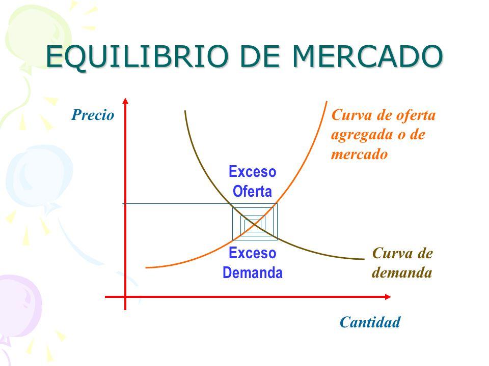 EQUILIBRIO DE MERCADO Curva de oferta agregada o de mercado Curva de demanda Precio Cantidad Exceso Oferta Exceso Demanda