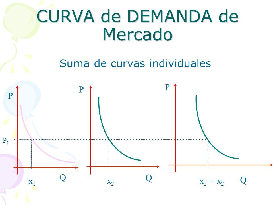 CURVA de DEMANDA de Mercado Suma de curvas individuales P Q P Q P Q x1x1 x2x2 x 1 + x 2 P1P1