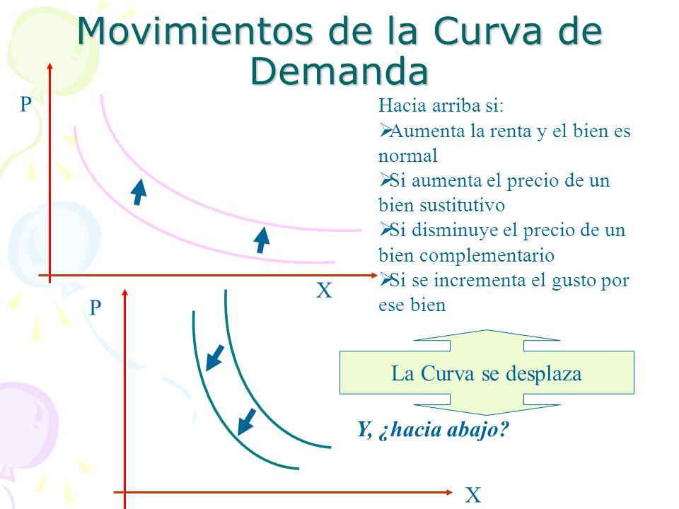X P X P Movimientos de la Curva de Demanda La Curva se desplaza Hacia arriba si: Aumenta la renta y el bien es normal Si aumenta el precio de un bien