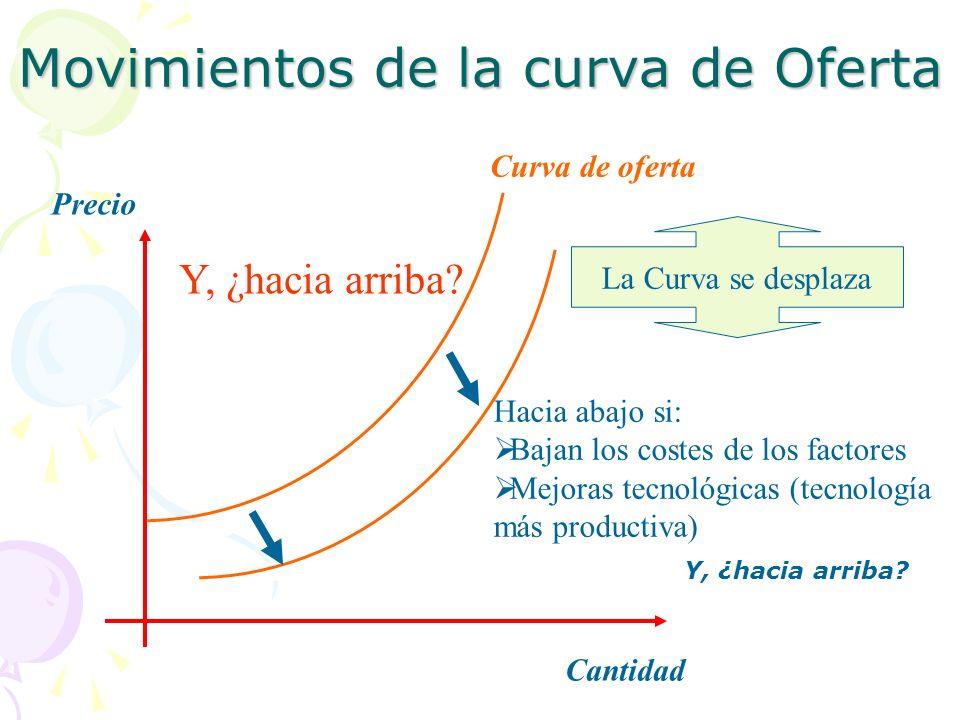 Movimientos de la curva de Oferta La Curva se desplaza Hacia abajo si: Bajan los costes de los factores Mejoras tecnológicas (tecnología más productiv