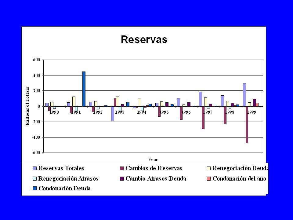 En los 90 ha habido una apertura del mercado finaciero con las consequentes fluctuaciones en las cuentas de capital y los fondos disponibles en el sistema finaciero dom stico.