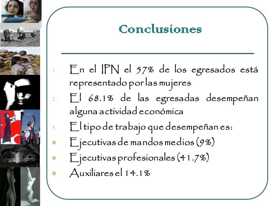 Conclusiones 1. En el IPN el 57% de los egresados está representado por las mujeres 2. El 68.1% de las egresadas desempeñan alguna actividad económica