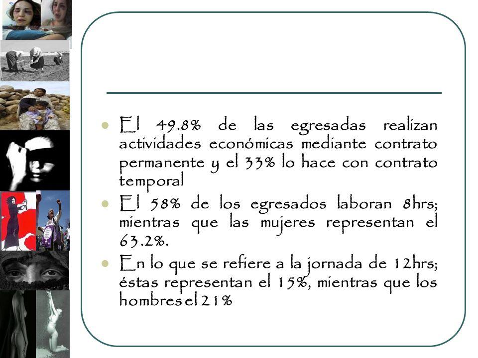 El 49.8% de las egresadas realizan actividades económicas mediante contrato permanente y el 33% lo hace con contrato temporal El 58% de los egresados laboran 8hrs; mientras que las mujeres representan el 63.2%.